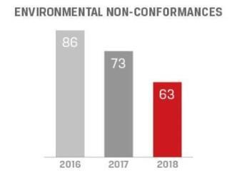 photo-environment-environmental-performance-non-conformance-2018