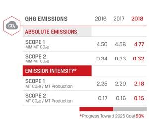 chart-environment-greenhoue-gas