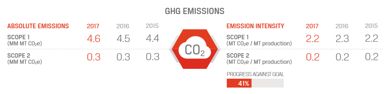GHG Emissions charts (CO2). Progress against goal: 41%. Absolute Emissions: Scope 1 (MM MT CO2e) - 2017, 4.6; 2016, 4.5; 2015, 4.4. Scope 2 (MM MT CO2e) - 2017, 0.3; 2016, 0.3; 2016, 0.3. Emission Intensity: Scope 1 (MT CO2e / MT Production) - 2017, 2.2; 2016, 2.3; 2015, 2.2. Scope 2 (MT CO2e / MT Production) - 2017, 0.2; 2016, 0.2; 2015, 0.2.