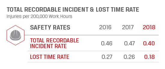 Total Record-able Incident & Lost Time Rate