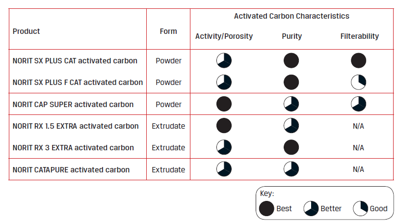 Chart: Activated Carbon Characteristics